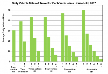 Daily vehicle miles of travel for each vehicle in a household in 2017. Categories are from one vehicle in a housedhold to six vehicles in a household.