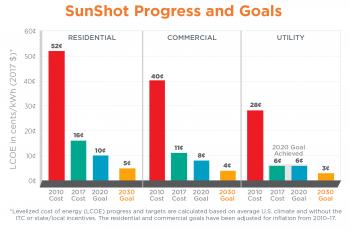 LCOE Bar Chart 2030 Goals
