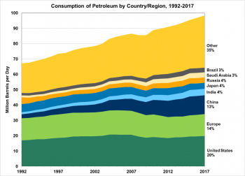 Consumption of petroleum by country or regions from 1992 to 2017. These include the U.S., Europe, China, India, Japan, Russia, Saudi Arabia, Brazil, and other.