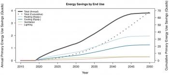 Sensors and controls energy savings impact potential