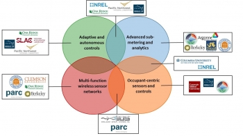 BTO's Sensors and Controls Program Portfolio
