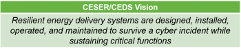 Text explaining the CEDS vision of resilient energy delivery systems