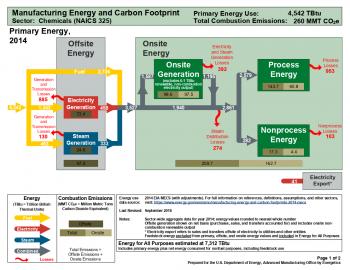 Understanding Energy and Carbon Footprints