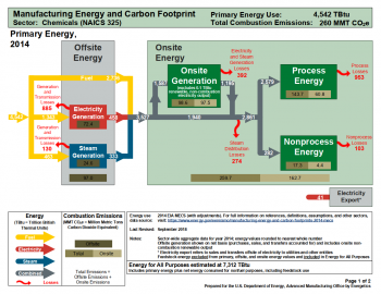 Understanding Energy and Carbon Footprints