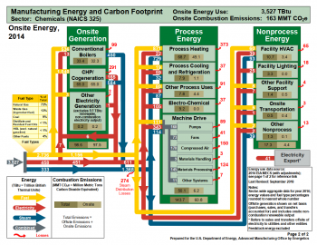 Information Administration (EIA) Manufacturing Energy Consumption Survey (MECS) data for 2014.