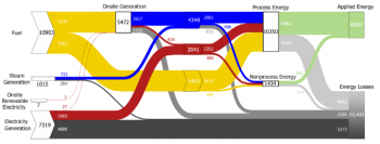 The U.S. Manufacturing Sector Static Sankey diagram shows how total primary energy is used by U.S. manufacturing plants.