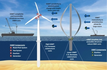 Illustration showing the differences between HAWT and VAWT turbines.