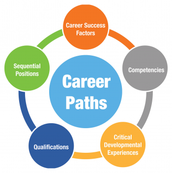 The five components of the NNSA career path
