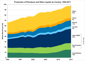 Production of petroleum and other liquids by country from 1992 to 2017