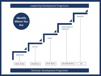 The career path leadership development progression