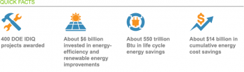 400 DOE IDIQ projects awarded; about $6 billion invested in energy-efficiency and renewable energy improvements; about 550 trillion Btu in life cycle energy savings; about $14 billion in cumulative energy cost savings.