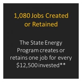 Number of jobs created in Virginia.