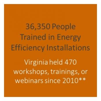 Number of workshops held in Virginia.