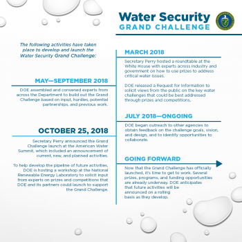 Water Security Grand Challenge graphic