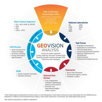 GeoVision Analysis Flower