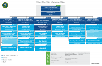 Office of the Chief Information Officer organization chart