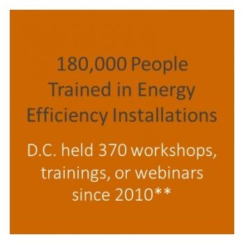 Number of workshops held in DC.