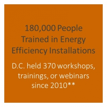 Number of workshops held in DC.