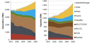 Forecasted Renewable Capacity and Generation