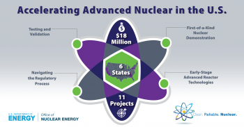An atom with text that reads Accelerating Advanced Nuclear in the U.S.
