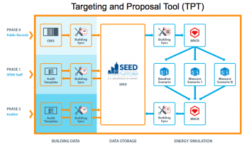 BayREN BRICR's Targeting and Proposal Tool (TPT)