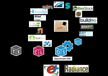 The OpenStudio ecosystem