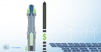 Federal incentives compared between small modular reactors and renewables