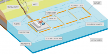 Pictured above is a diagram of Shell Energy North America's floating reservoir concept for closed-loop configurations.