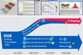 OpenStudio Application transition timeline.