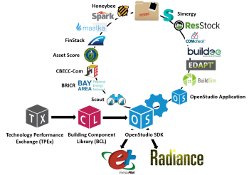 The OpenStudio platform supports a range of public and private-sector end-user applications and services.