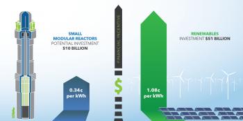 return on investmet in terms of price per kilowatt hour.