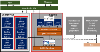 Spawn-of-EnergyPlus software architecture diagram.