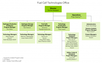 Organization chart for the Fuel Cell Technologies Office