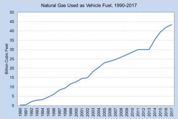Natural gas used as vehicle fuel from 1990 to 2017
