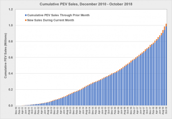 Cumulative PEV sales from December 2010 to October 2018.