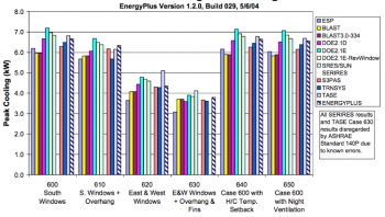 ASHRAE Standard 140 compares results from different engines to establish acceptable ranges for results, isolate anomalies and bugs, and identify areas of need for future BEM research.