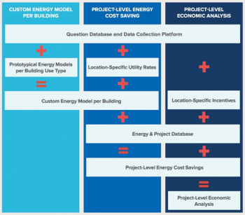 A graphic with three columns: custom energy model per building, project-level energy cost saving, and project-level economic analysis.