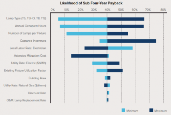 "Line graph titled ""Likelihood of Sub Four-Year Payback,"" with percentages 0 to 80 from left to right, and a vertical list with topics such as lamp type and occupied hours."