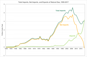 Total imports, net imports, and exports of natural gas from 1950 to 2017