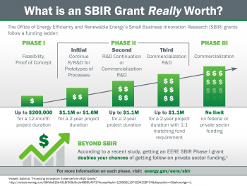 Infographic depicting the SBIR funding ladder