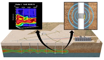 A view of the electrical resistivity tomography (ERT) process. The image at upper left is a frame of the time-lapse video produced by the ERT measurements.