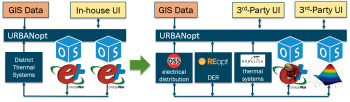 URBANopt is a simulation platform and SDK for low-energy campuses and districts comprising buildings, shared thermal resources, and DERs.