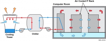 Schematic of a typical data center evaporative cooling system that includes a cooling tower, chiller, computer room air-conditioning system, and an air-cooled IT rack.