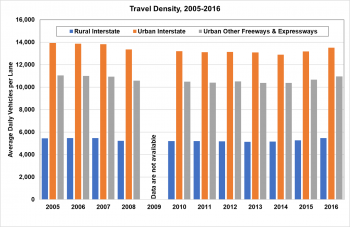 Travel density from 2005 to 2016 on rural interstates, urban interstates, and urban other freeways and expressways