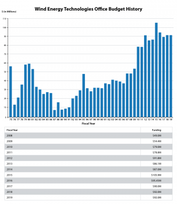 Budget of the Wind Energy Technologies Office, from Fiscal year 1975 to 2019. Contact the webmaster for assistance reading the information in this image.