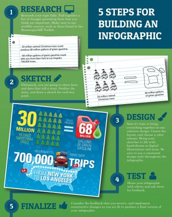 5 Steps for Building an Infographic