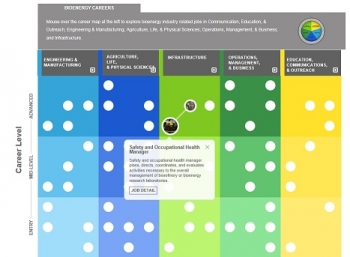 A table showing two shades of blue and two shades of green and yellow with white dots throughout reprresenting different jobs