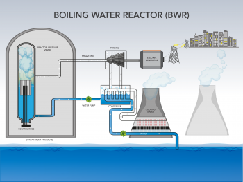 Infographic diagram on how a boiling water reactor works.
