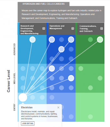 Light blue, royal blue and green matrix with white dots denoting various career paths in each category.