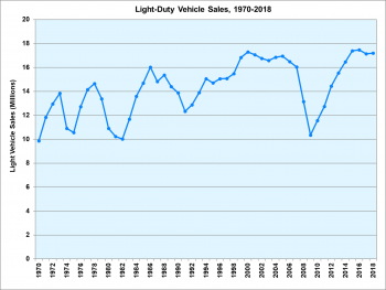Light duty vehicle sales (millions) from 1970 to 2018.